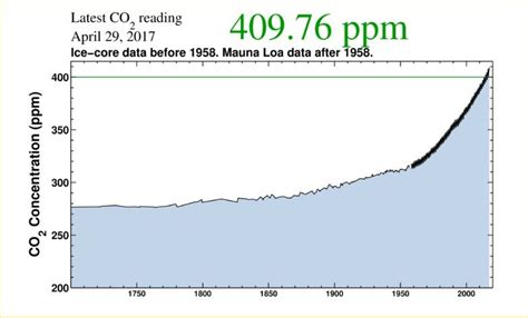 For The First Time In Human History, Carbon Dioxide