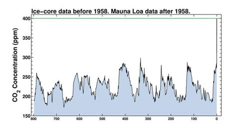 First time in 800,000 years: April's CO2 levels above 400